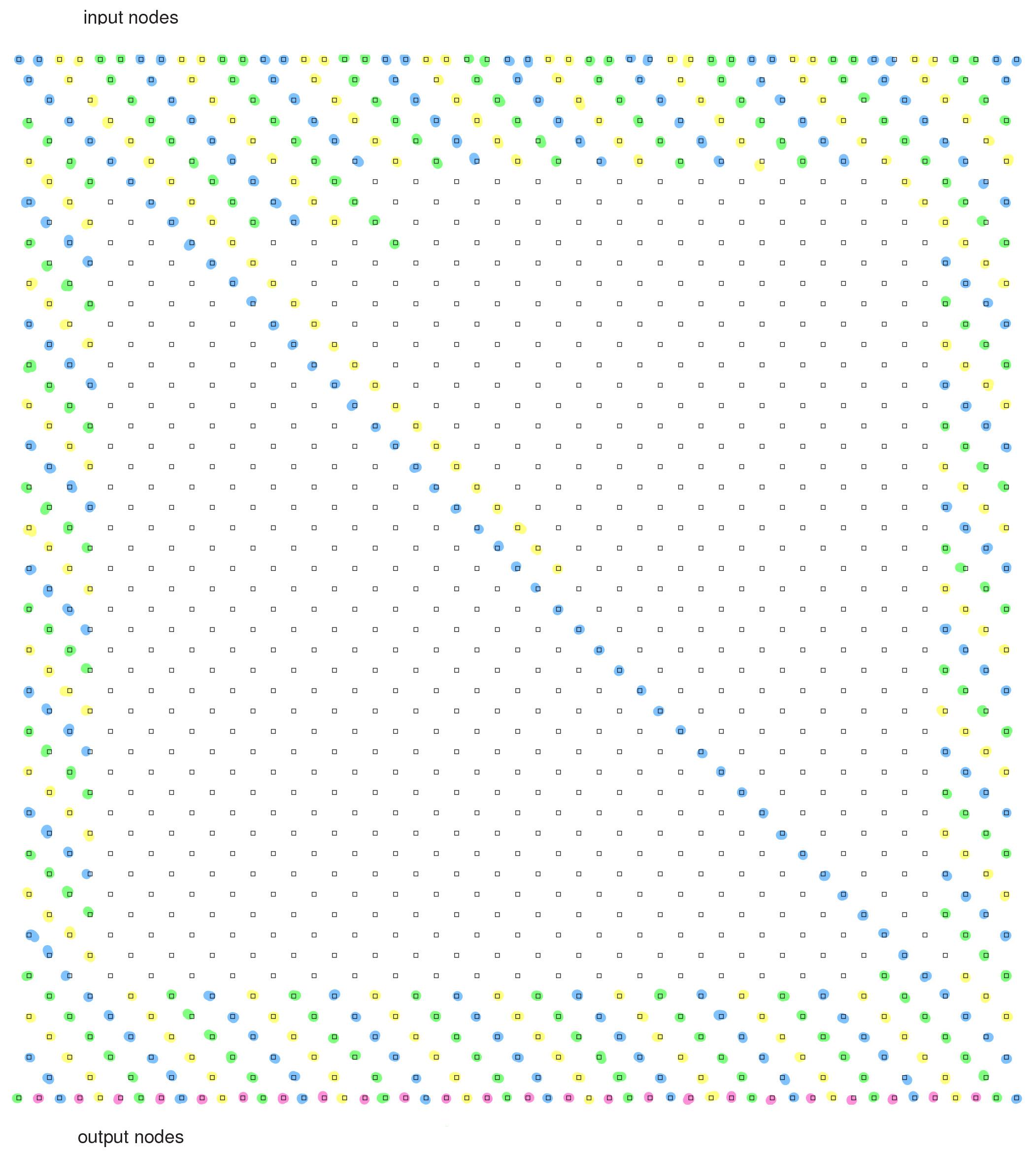 Netzwerk mit 2500 Knoten